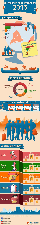 Le vacanze degli Italiani nel 2013: l'infografica di HotelsClick.com